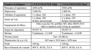 CLEANMASTER MINI et MAXI détails